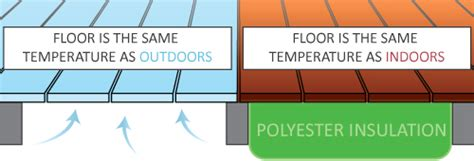 Floor Insulation R Value by The R Value Of Underfloor Insulation Explained