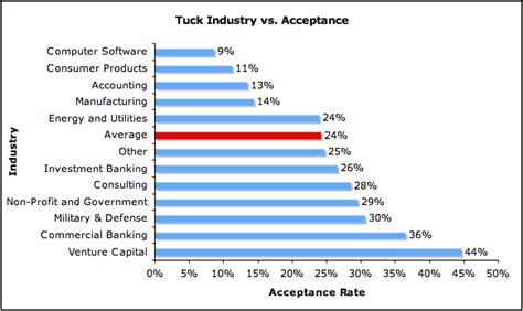 Tuck Mba Acceptance Rate by Tuck Archives Mba Data Guru