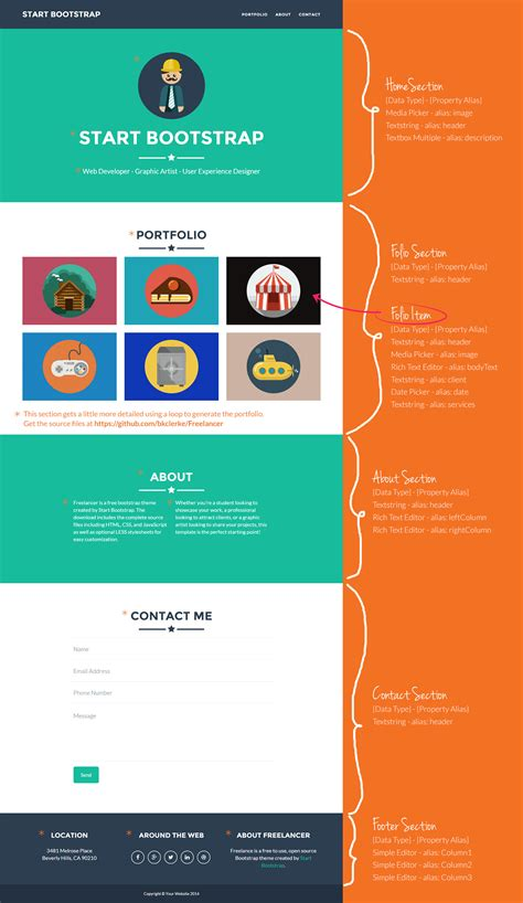 umbraco website templates choice image templates design