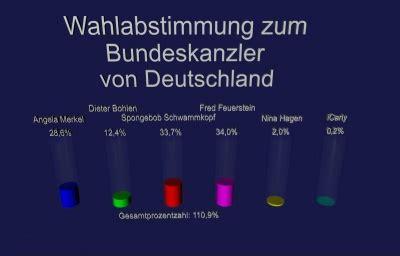 wann ist bundeskanzlerwahl bundeskanzler deutschland junglekey de bilder