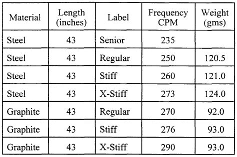 swing weight method swing speed shaft flex chart aerotech claymore driver