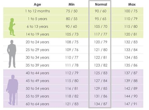 normal blood pressure normal blood pressure chart by age 45