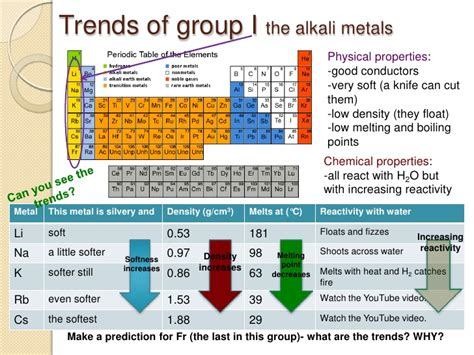 two trends that are showing up in all of our custom the periodic table and identification of ions
