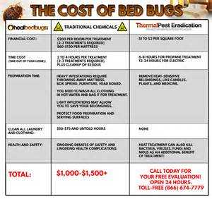 heat bed bugs why settle for pest we eliminate