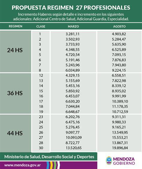 Aumento Empleado Lacteo 2016 | aumento 2015 empleados utedyc autos post