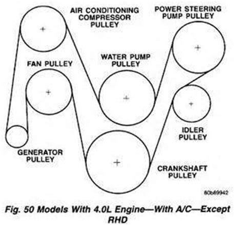 1996 jeep serpentine belt diagram 97 jeep grand v6 belt diagram 97 free engine
