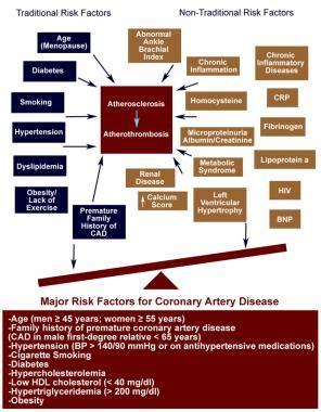 risk factors for coronary artery disease: practice