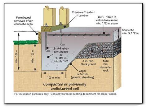 Slab Foundation Concrete Finished Floor Grade   House