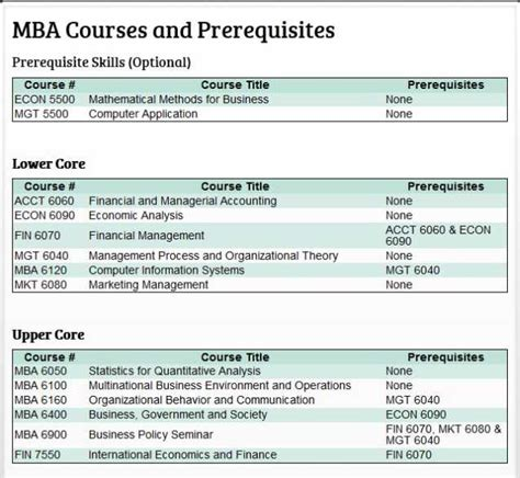 Mba Prerequisite Courses by Wpunj Mba Program 2018 2019 Studychacha