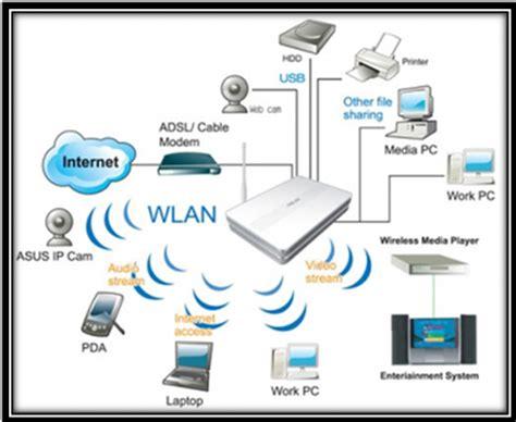 computer network projects | 2015 computer network project