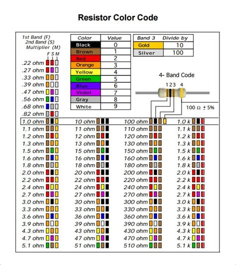 sample resistor color code chart templates