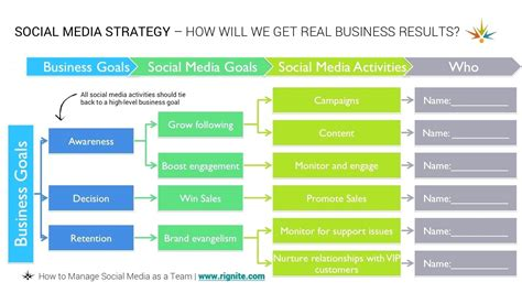 social media communication plan template customer communication plan template