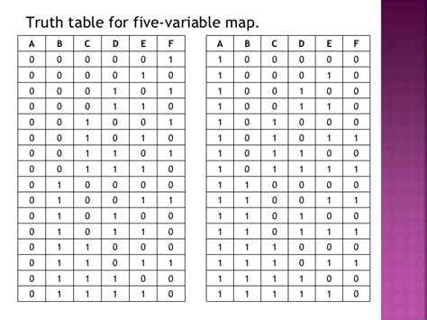 boolean expression to table table to boolean expression computer science for