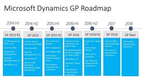 microsoft dynamics gp release date december 1