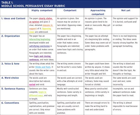 Student Self Assessment Template by Student Centered Assessment Guide Self Assessment