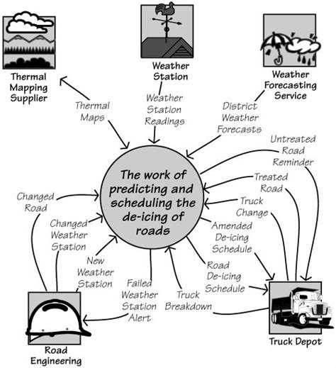 work context diagram robertson s robertson j mastering the requirements