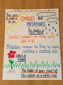 simile and metaphor anchor chart figurative language
