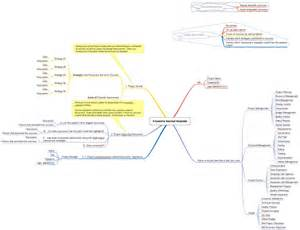 Project Management Lessons Learnt Template by Lessons Learned Template Project Management Mind Map