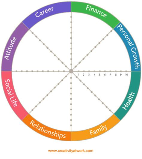 career wheel template wheel of assessment creativity at work