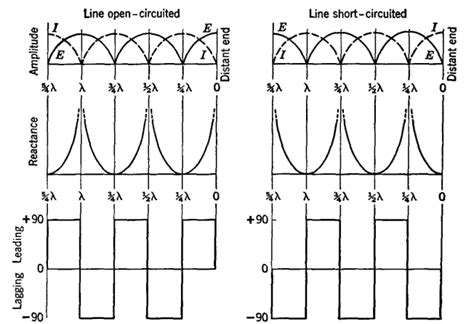 inductive line reactance inductive reactance transmission line 28 images active and reactive power ppt chapter 11