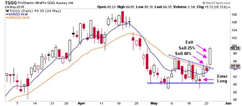 swing trading leveraged etfs swing trade alerts the trade risk