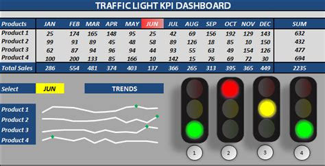 Excel Kpi Dashboard Templates by Excel Dashboard Templates Newhairstylesformen2014