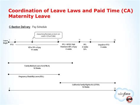 Section Maternity Leave by U S Expectant Parent Seminar For California Employees