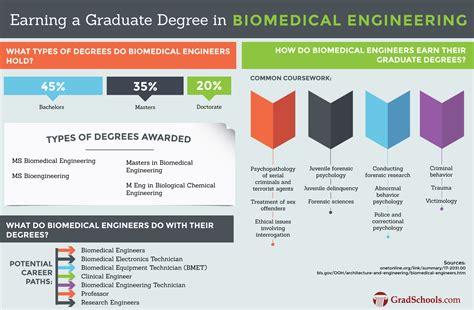 masters degree in engineering hybrid biomedical engineering graduate programs