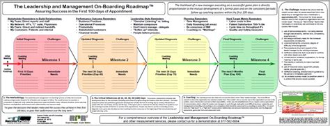 the 100 day leadership on boarding road map right people