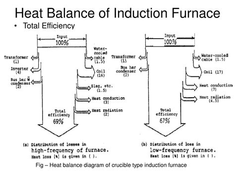 principle of induction furnace principle of induction heating ppt 28 images angular contact bearings id ohmic heating