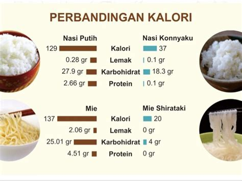 Beras Konyaku Diet Ketto 200 G konnyaku rice beras konyaku shirataki ketogenic diet keto low carbo 250 g jual makanan diet