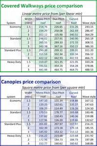 Canopy Price by Canopy And Walkway Price Comparison