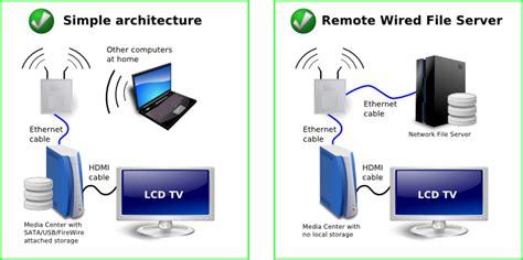 home network median associates a media center at home avi alkalay