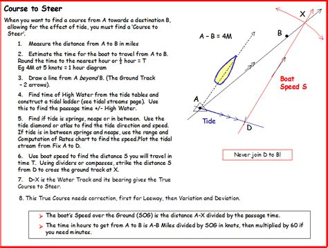 boat radio direction finder course to steer diagram plotting