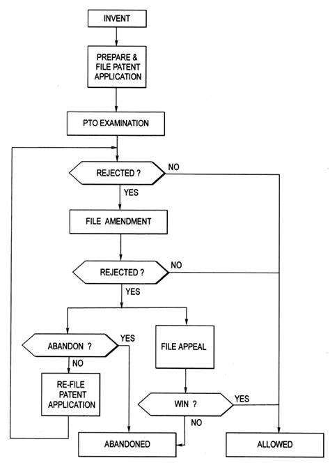 patent flowchart exle patent flowchart create a flowchart