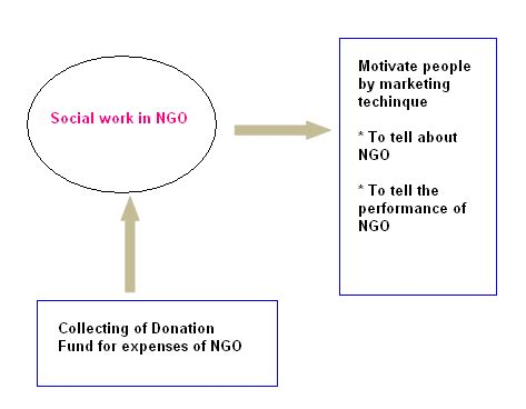 Mba In Ngo Management by Marketing