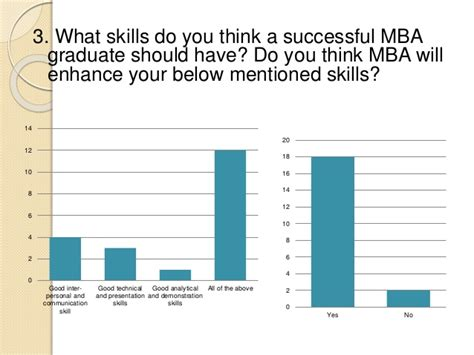 What Does An Mba Do For Your Career by Unemployment Risk Associated With Mba