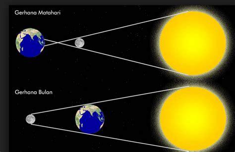 gambar perbedaan gerhana bulan dan gerhana matahari gambar gerhana bulan total sebagian penumbra