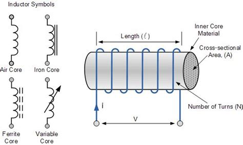 air inductor permeability inductor construction and symbol electronics maker ideas wire and gap