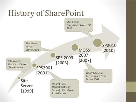 W00c0mmerce Sts Api Integration V1 3 5 beginners sharepoint introduction