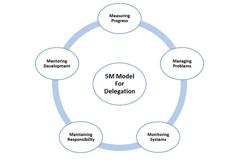 Leadership 3 In 1 M 5m model of delegation the catalyst