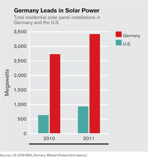 are solar panels expensive to install why solar installations cost more in the u s than in germany