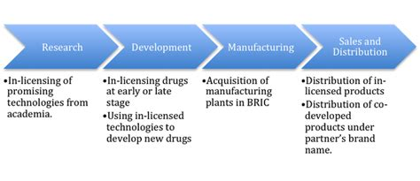 commercial model pharmaceutical business models in the pharmaceutical industry the case