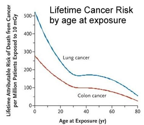 radiation risk from ct scans