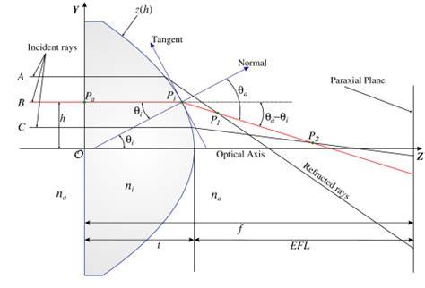 plano concave lens diagram plano concave lens diagram www pixshark images