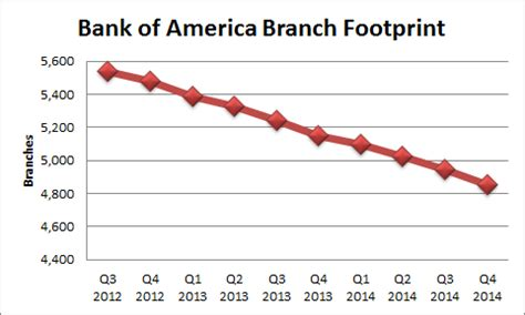 bank of america investor relations bank of america is still undervalued bank of america