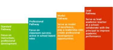 career pathways career pathways