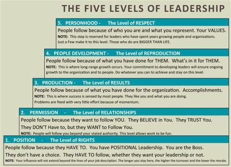 kotter what leaders really do summary patrick le brun quot the five levels of leadership quot counter