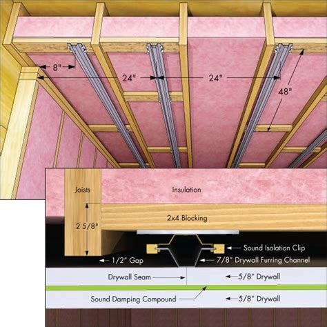 How To Insulate Basement Ceiling For Sound sound proofing ceiling between floors method to conserve ceiling height using blocking for