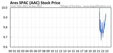 AAC Stock